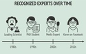 recognized-experts-over-time