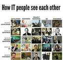 how IT people see each other